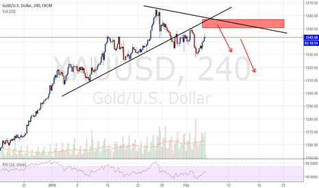 XAUUSD: GOLD POTENTIAL SELL