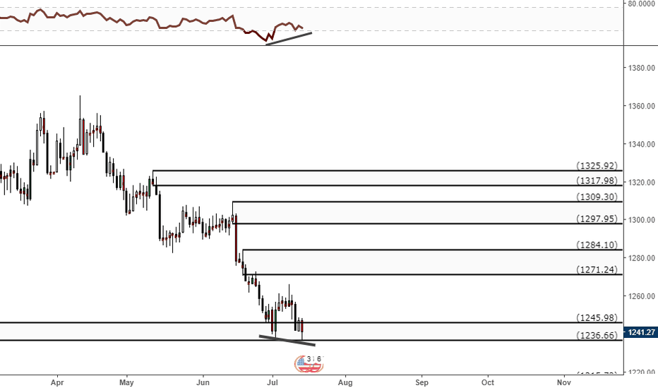 XAUUSD: Possible Divergence