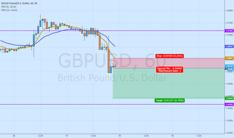 GBPUSD: Bearish flag on hourly GBPUSD chart