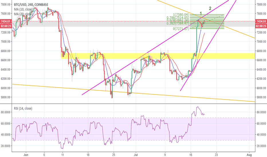 BTCUSD: Please put the limit on 7170