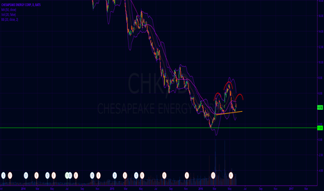 CHK: Chesapeake head and shoulders setup