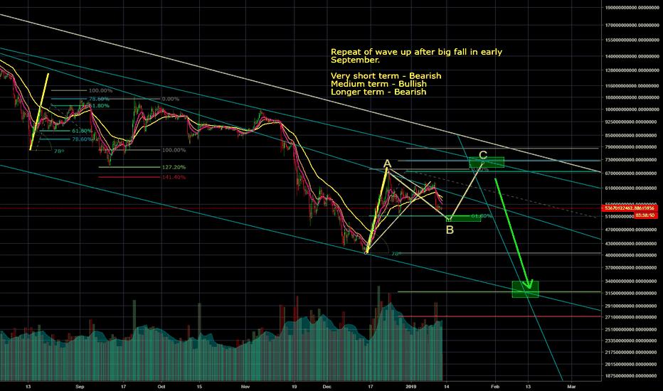 TOTAL2: Market Cap Movement Medium Term
