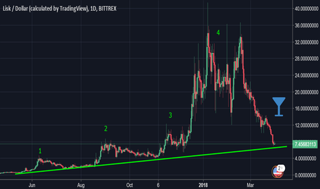 LSKUSD: lisk daily floor possibility