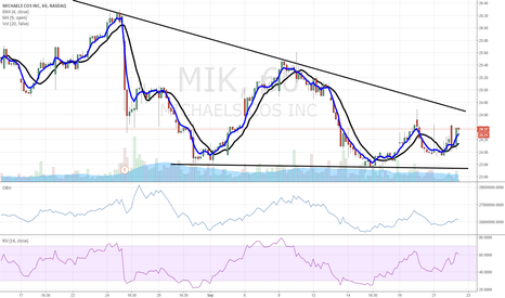 MIK: $MIK like this chart