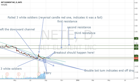 NETE: Special chart for @stoxtrayder