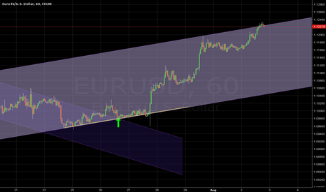 EURUSD: NEW CHANNEL DEVELOPING pt II