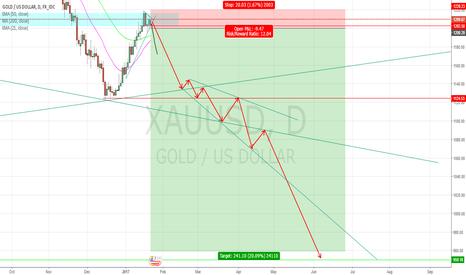 XAUUSD: long term XAU/USD