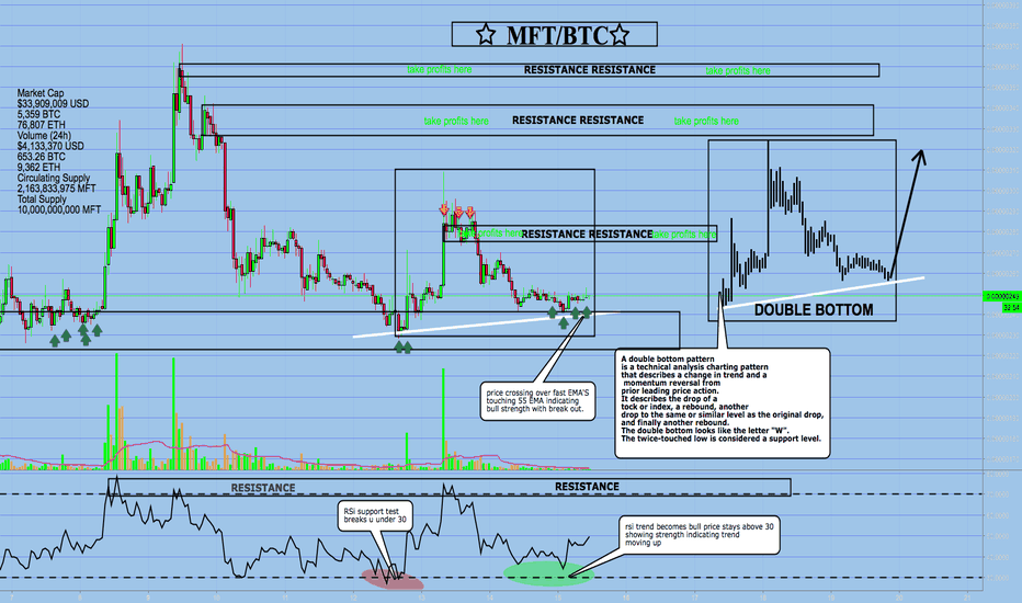 MFTBTC: MFT MAINFRAME DOUBLE BOTTOM INVERSE BREAK OUT 40%
