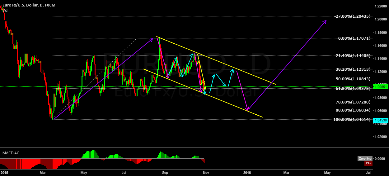 EURUSD possible way the structure can develop.