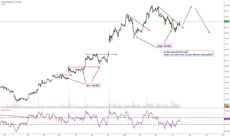 TITAN: end of titan bull trend or just a pause?