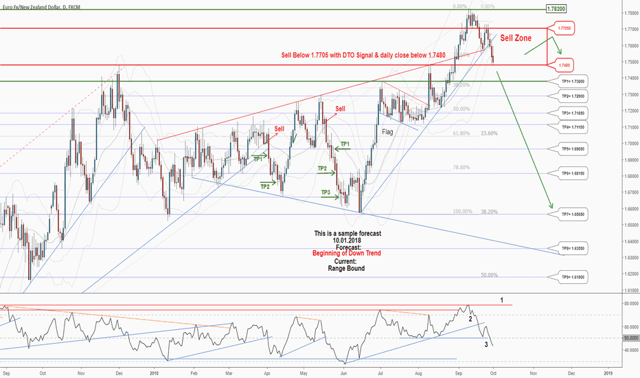 EURNZD: SHORT There is a great opportunity to sell in EURNZD