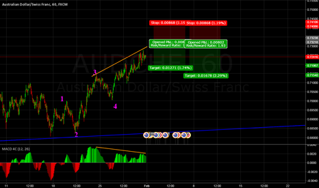 AUDCHF: AUDCHF waiting to short?