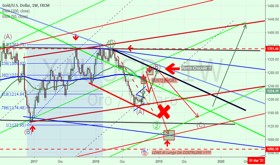 XAUUSD: GOLD= bIG cICLE long ?