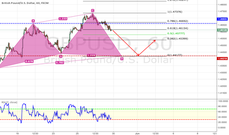 GBPUSD: Potential Cypher Pattern For GBPUSD