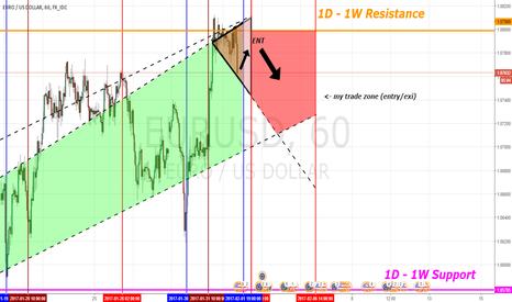EURUSD: EUR/USD Sell