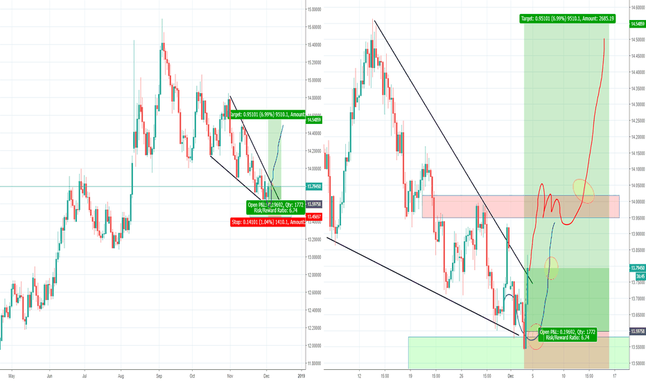 USDZAR: USDZAR Bullish Wedge, Part 2