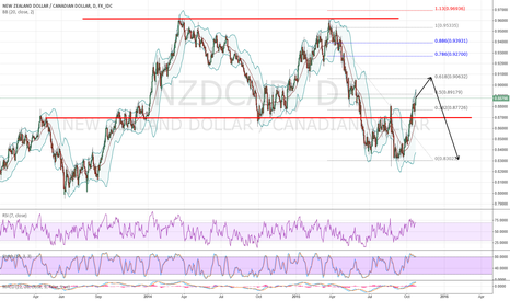 NZDCAD: POSSIBLE 2618 SETUP?