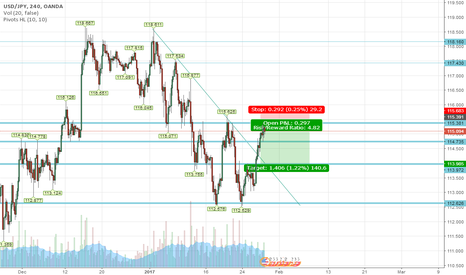 USDJPY: testing out trading view first time