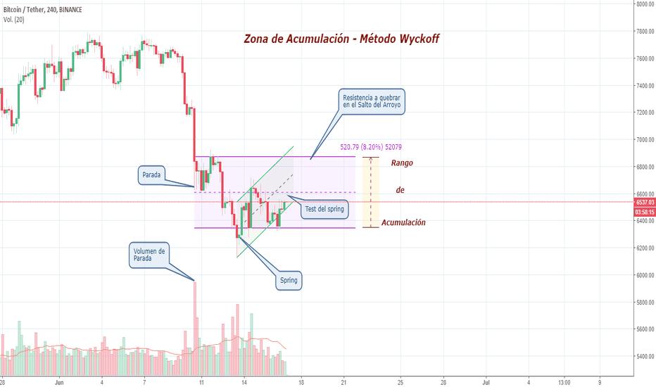 BTCUSDT: BTC/USD - Zona de Acumulación - Método de Wyckoff