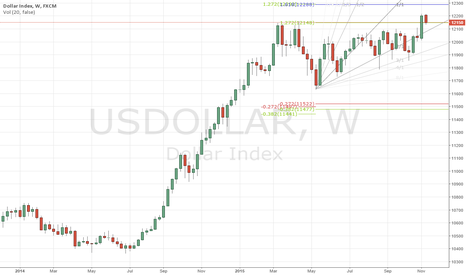 USDOLLAR: Is around 12300 a point?