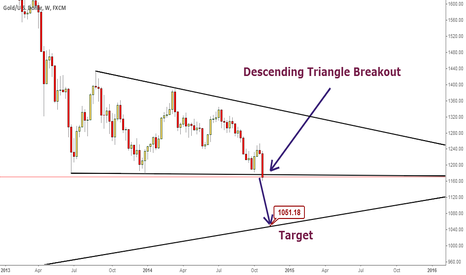 XAUUSD: Descending Triangle Breakout