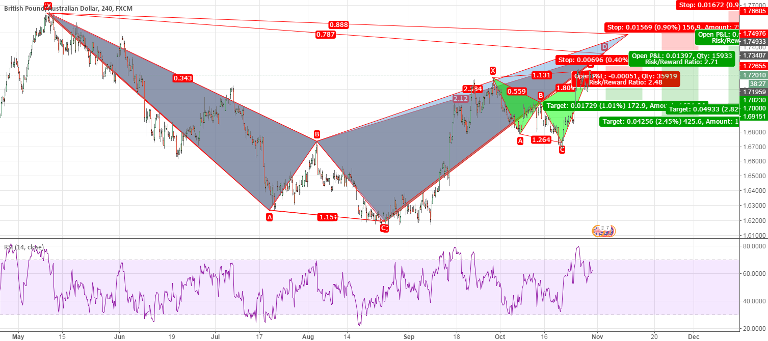 Two potential pattern+one completed pattern in GBP/AUD