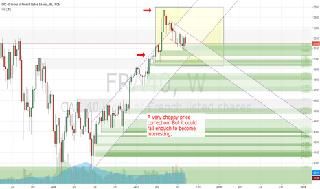 FRA40: Choppy Correction. I let it drop to a lower price