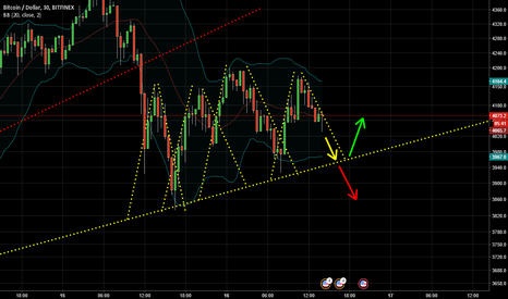 BTCUSD: Waiting for the bounce or the breakout???