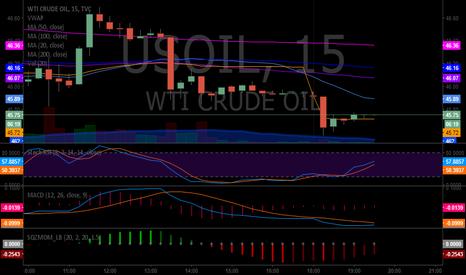 USOIL: $USOIL $WTI #Oil #OOT - watching Stoch RSI , SQZ 2.58% MOM, MACD