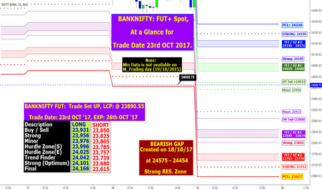 BANKNIFTY: BANKNIFTY: FUT+ Spot, At a Glance for Trade Date 23rd OCT 2017.
