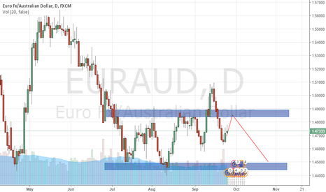 EURAUD: HEAD SHOULDERS EURAUD