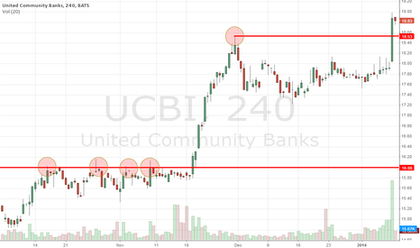 UCBI: New high at UCBI stock chart