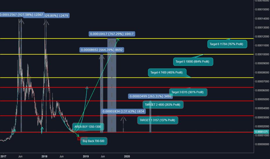 XEMBTC: XEM/BTC Next Wave
