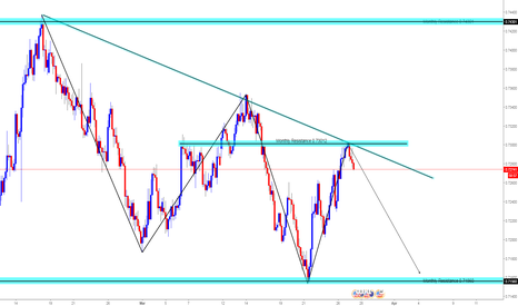 NZDUSD: NZDUSD Bearish Swing