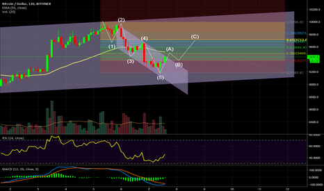 BTCUSD: Compartir Idea BTC