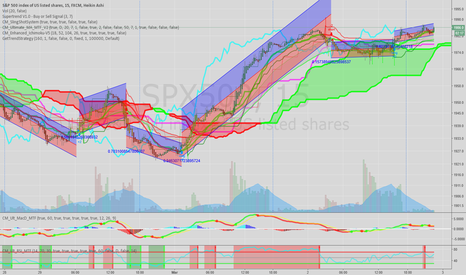 SPX500: SPX500 short term bullish, long term bear?