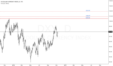 DXY: $DXY | Bullish Targets Defined | Election Day Prediction