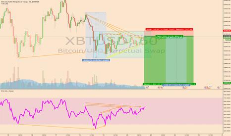 XBTUSD: $BTC short.