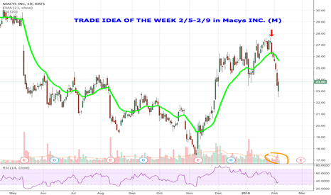 M: Trade Idea Of The Week MACYS INC (M)
