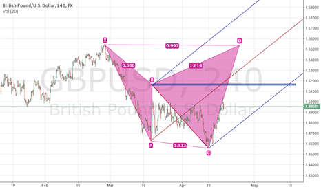 GBPUSD: BULLISH CORRECTION IN CABLE