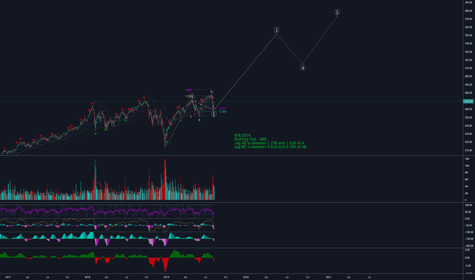 Voo Stock Price And Chart Amex Voo Tradingview