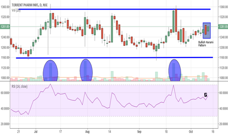 TORNTPHARM: TORRENT PHARMA, LONG, TARGET-1350, STOPLOSS-1240