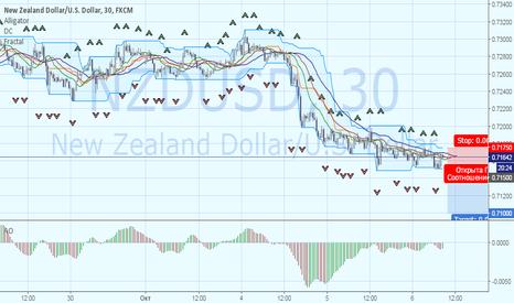 NZDUSD: NZDUSD: снижение к 0.71
