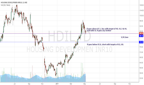 HDIL: HDIL for short term