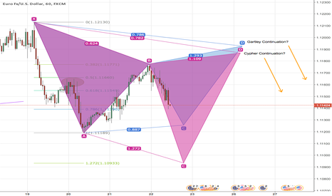 EURUSD: EURUSD Short-term view within longer-term bearish view 1hr chart