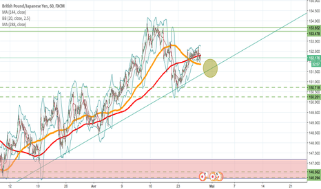 GBPJPY: down tp 147