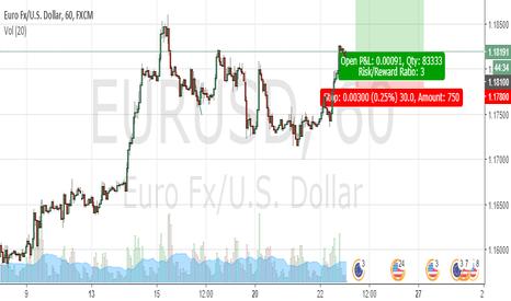EURUSD: eur USD short term