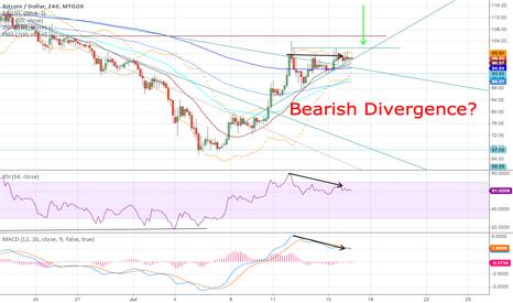 BTCUSD: Bearish Divergence v Bullish Pennant