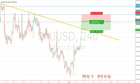 XAUUSD: GOLD Sell for short-term