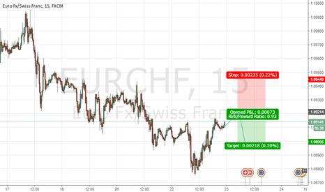 EURCHF: short